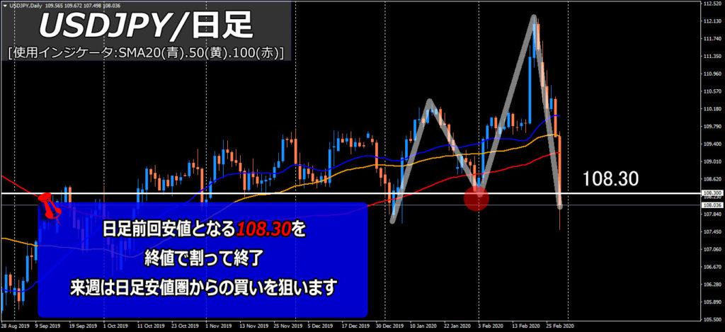 日経平均株価は週間9%超の下落、ドル円は大幅下落一時107円台に