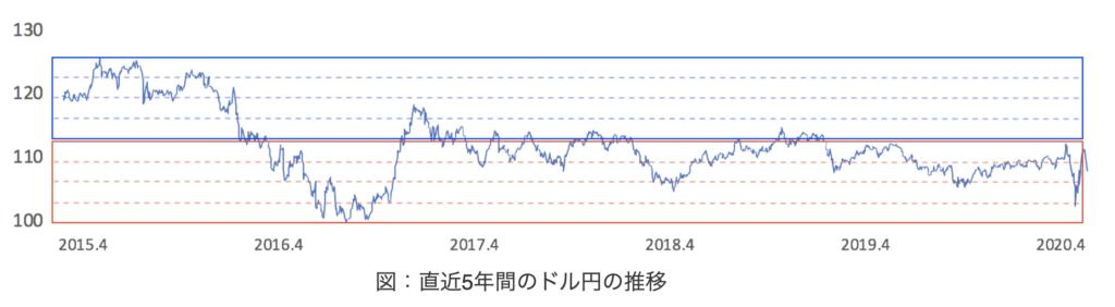 ドル円相場